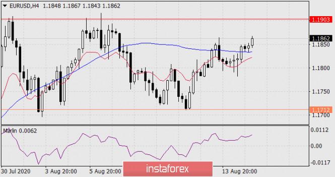 analytics5f39f107e3a49 - Прогноз по EUR/USD на 17 августа 2020 года