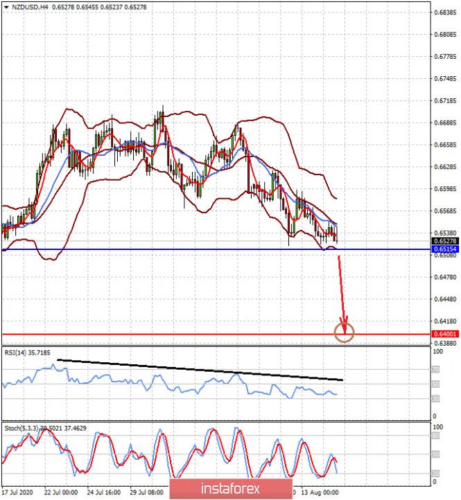 analytics5f3a0b5046cbc - Глобальная чаша весов будет склоняться не в пользу доллара (есть высокая вероятность падения пар NZDUSD и USDCAD)