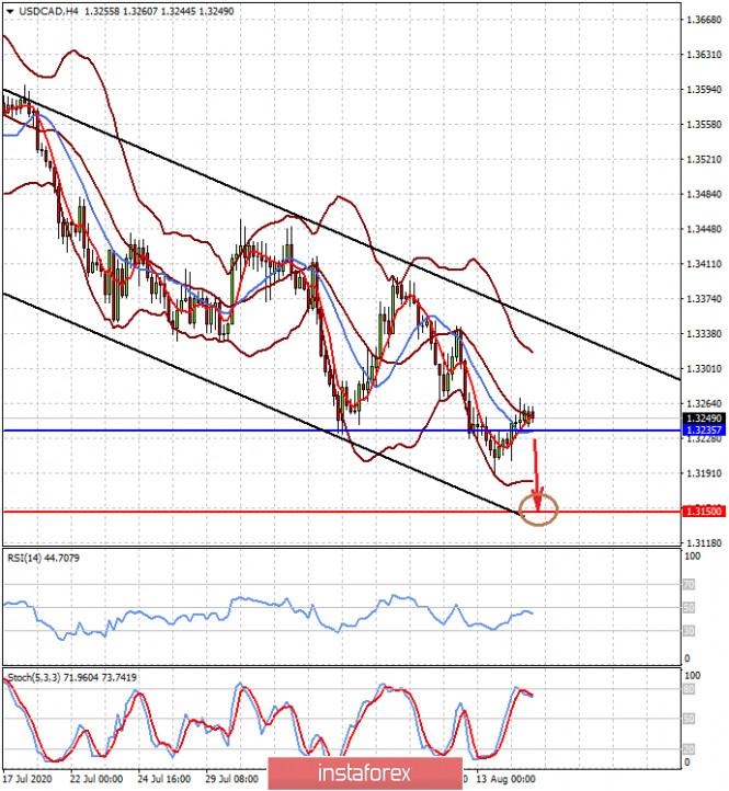 analytics5f3a0b69eb815 - Глобальная чаша весов будет склоняться не в пользу доллара (есть высокая вероятность падения пар NZDUSD и USDCAD)