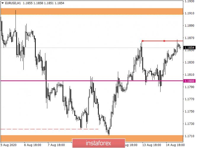 analytics5f3a19b8b794a - Горящий прогноз по EUR/USD на 17.08.2020 и торговая рекомендация