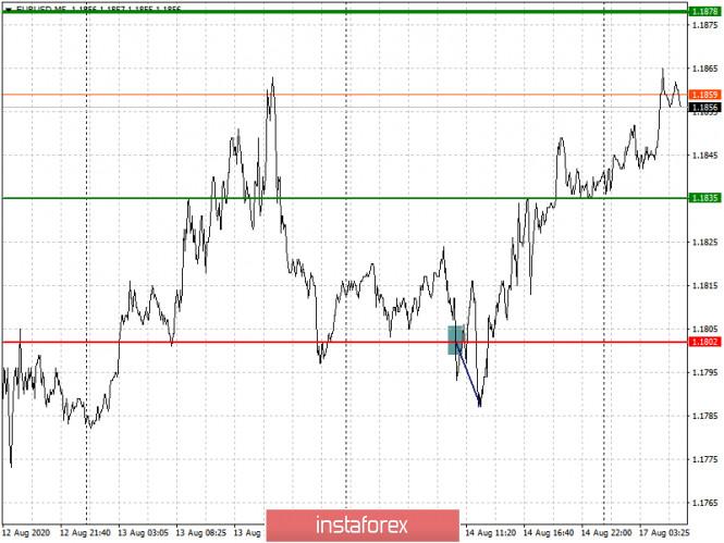 analytics5f3a19e472acf - Простые рекомендации по входу в рынок и выходу для начинающих трейдеров (разбор сделок на Форекс). Валютные пары EURUSD и
