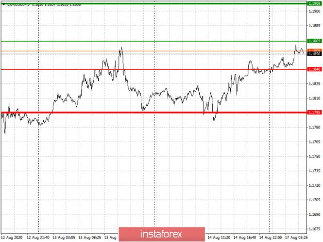 analytics5f3a19f41053d - Простые рекомендации по входу в рынок и выходу для начинающих трейдеров (разбор сделок на Форекс). Валютные пары EURUSD и