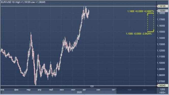analytics5f3a271b5a31b - EUR/USD: доллар ориентируется на выборы, а евро наращивает потенциал