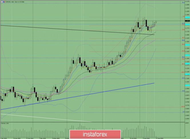 analytics5f3a2c2610e8b - Индикаторный анализ. Дневной обзор на 17 августа 2020 по валютной паре EUR/USD