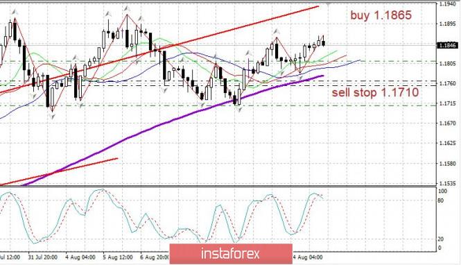 analytics5f3a39642d798 - Торговый план 17.08.2020. EURUSD. Covid19 в мире, евро удерживает рост