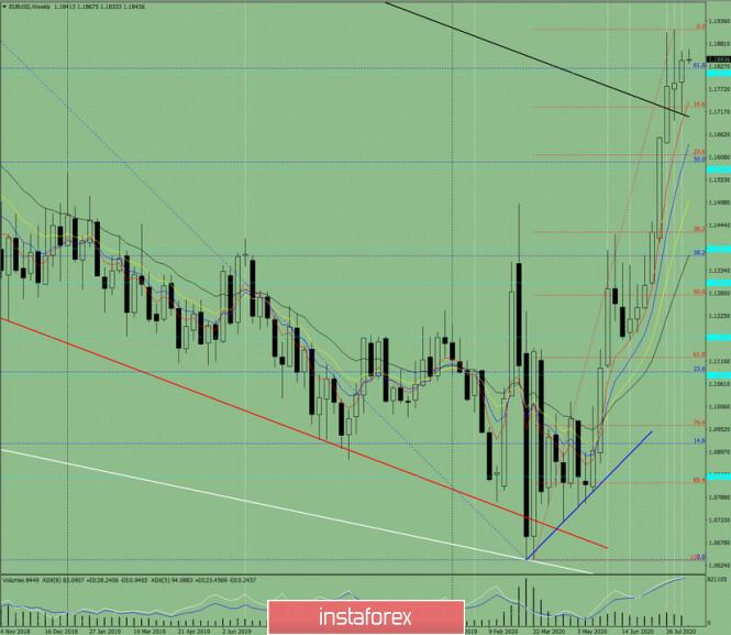 analytics5f3a3af33f608 - Технический анализ на неделю с 17 по 22 августа по валютной паре EUR/USD