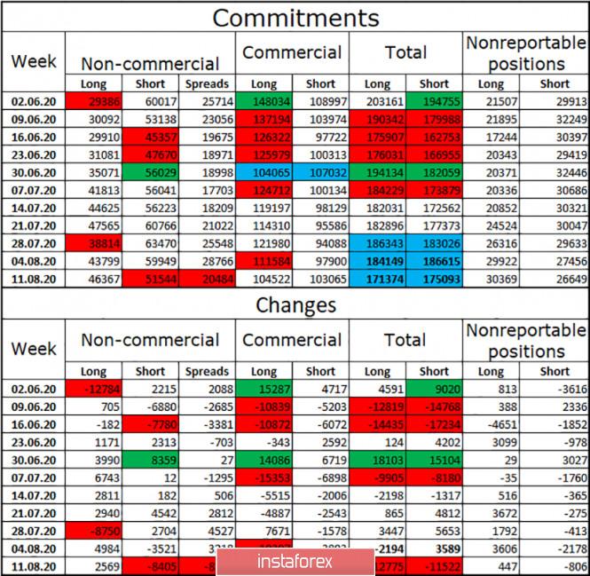 analytics5f3a3b7c397ab - GBP/USD. 17 августа. Отчет COT. Американскому доллару вновь приходится сложно. Экономике США нужен пакет финансовой помощи,