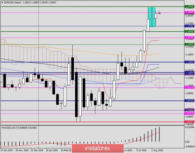 analytics5f3a3cb8a960c - Анализ и прогноз по EUR/USD на 17 августа 2020 года