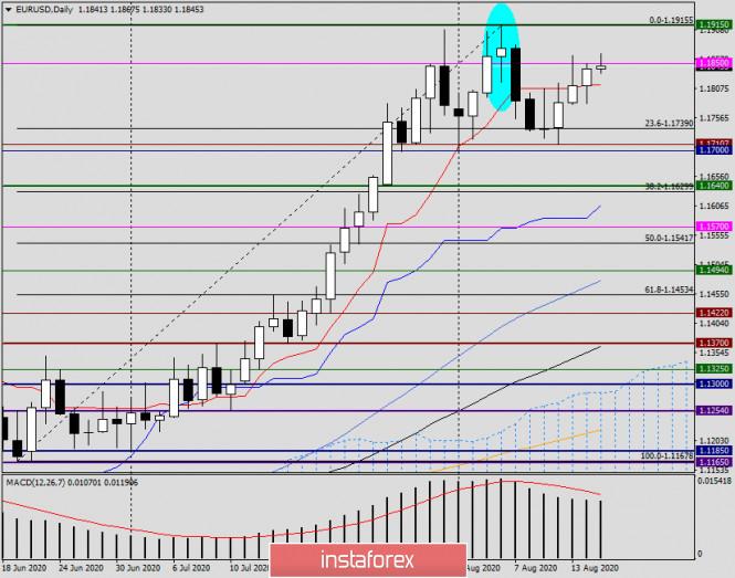analytics5f3a3cd16686e - Анализ и прогноз по EUR/USD на 17 августа 2020 года