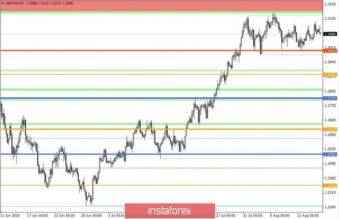 analytics5f3a3d2a972c9 - Торговые рекомендации по валютной паре GBPUSD – расстановка торговых ордеров (17 августа)