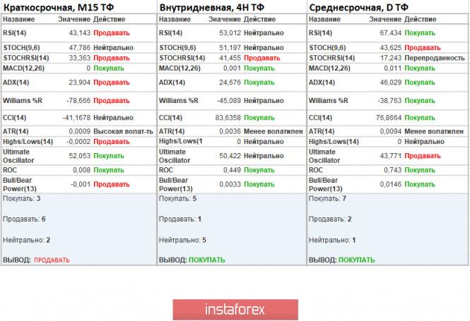 analytics5f3a3d410c74e - Торговые рекомендации по валютной паре GBPUSD – расстановка торговых ордеров (17 августа)