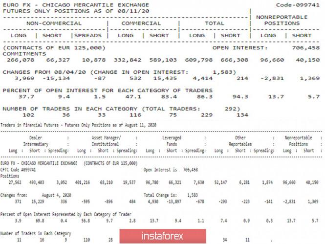 analytics5f3a45f1b57fd - Последний отчет СОТ (Commitments of Traders). Недельные перспективы для EUR/USD