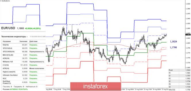 analytics5f3a46275f6e5 - Последний отчет СОТ (Commitments of Traders). Недельные перспективы для EUR/USD