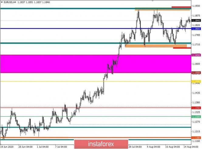 analytics5f3a5104dc73c - Торговые рекомендации по валютной паре EURUSD – расстановка торговых ордеров (17 августа)
