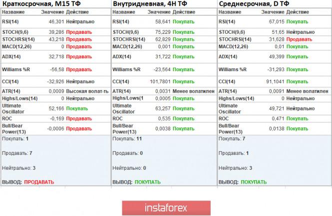 analytics5f3a511f45fb4 - Торговые рекомендации по валютной паре EURUSD – расстановка торговых ордеров (17 августа)