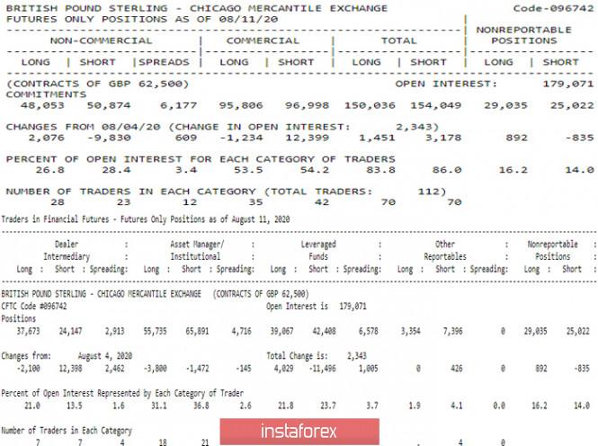 analytics5f3a584765cb5 - Последний отчет СОТ (Commitments of Traders). Недельные перспективы для GBP/USD