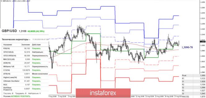 analytics5f3a58739b6ca - Последний отчет СОТ (Commitments of Traders). Недельные перспективы для GBP/USD