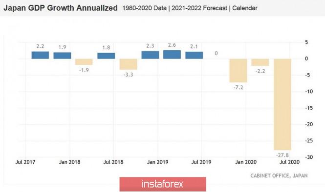 analytics5f3a61d935310 - USD/JPY. Невозмутимая иена: японская валюта проигнорировала провальные данные по росту ВВП Японии