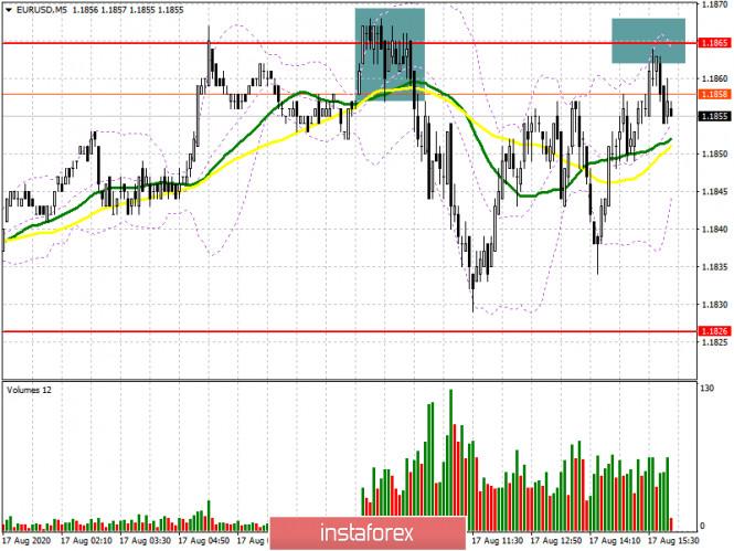 analytics5f3a84ba861ff - EUR/USD: план на американскую сессию 17 августа (разбор утренних сделок). Ожидаемый результат европейской сессии. Продажи