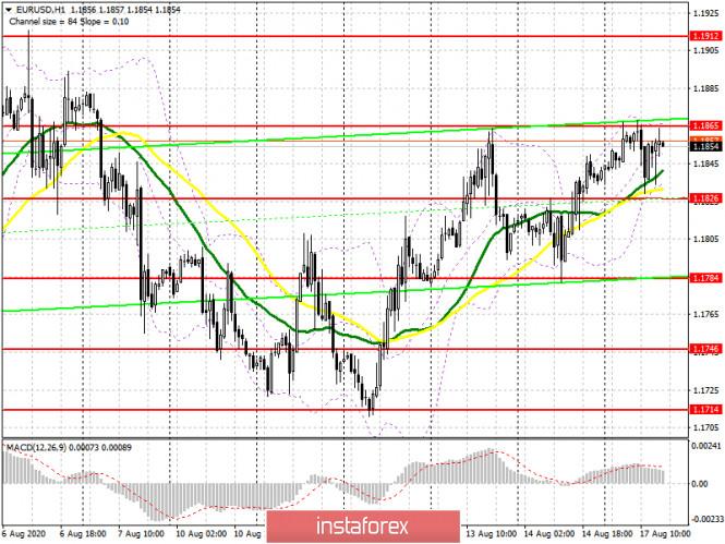 analytics5f3a84d10d789 - EUR/USD: план на американскую сессию 17 августа (разбор утренних сделок). Ожидаемый результат европейской сессии. Продажи