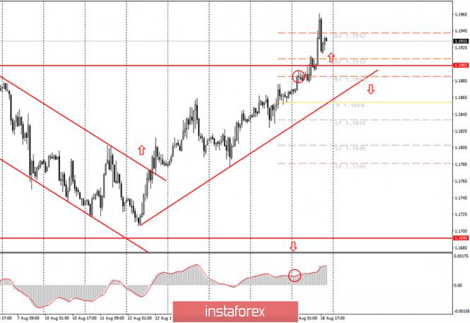 analytics5f3c0d9ed7fbc - Аналитика и торговые сигналы для начинающих. Как торговать валютную пару EUR/USD 19 августа? Анализ сделок вторника. Подготовка