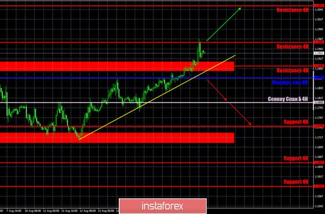 analytics5f3c6c8acae5c - Горящий прогноз и торговые сигналы по паре EUR/USD на 19 августа. Отчет Commitments of Traders. Отчет по инфляции Евросоюза