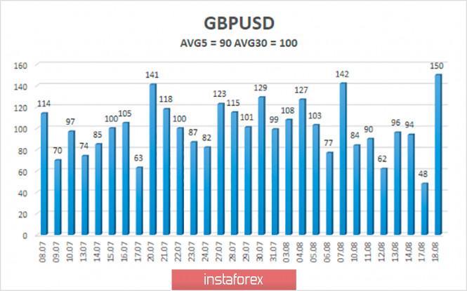analytics5f3c6d207337a - Обзор пары GBP/USD. 19 августа. Штаты и Китай вновь конфликтуют, на этот раз из-за Huawei. Доллар вновь падает в пропасть