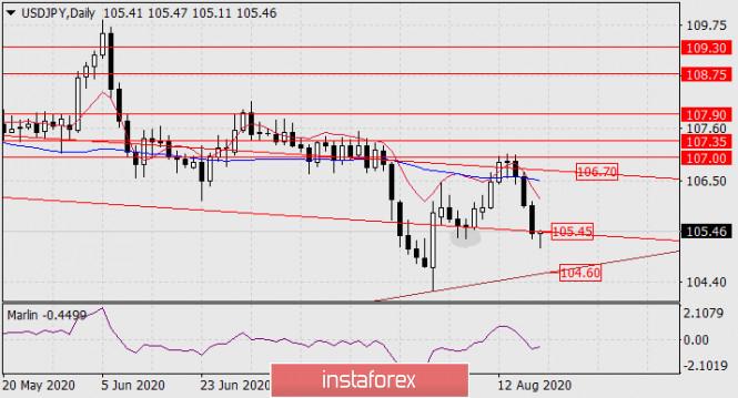analytics5f3c91b293e48 - Прогноз по USD/JPY на 19 августа 2020 года