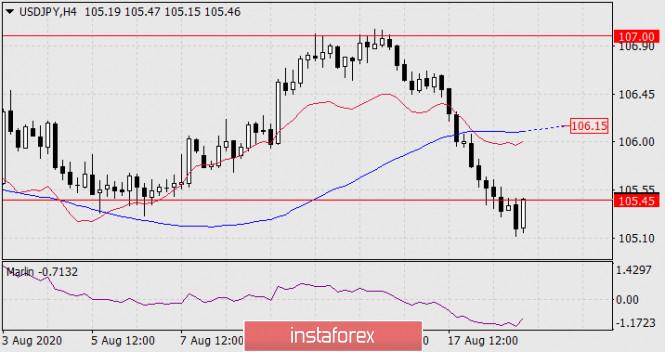analytics5f3c91c133296 - Прогноз по USD/JPY на 19 августа 2020 года