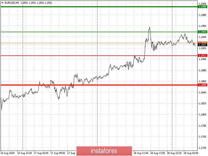 analytics5f3cbdb3117d0 - Простые рекомендации по входу в рынок и выходу для начинающих трейдеров. (разбор сделок на Форекс). Валютная пара EURUSD