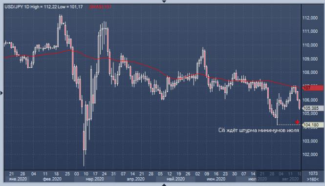 analytics5f3ccea017223 - Иена бросает вызов «быкам» по паре USD/JPY