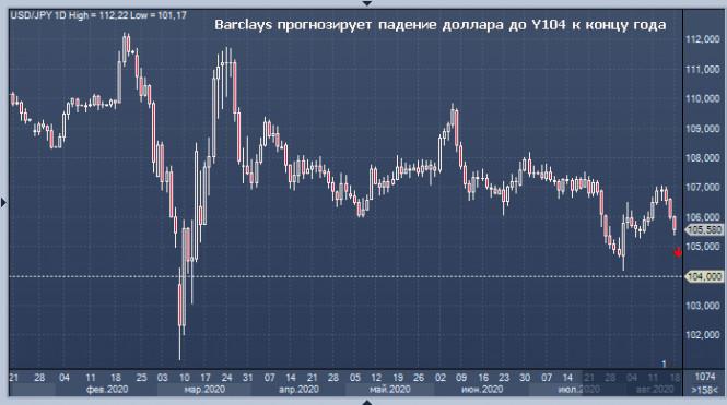 analytics5f3ccedc80302 - Иена бросает вызов «быкам» по паре USD/JPY
