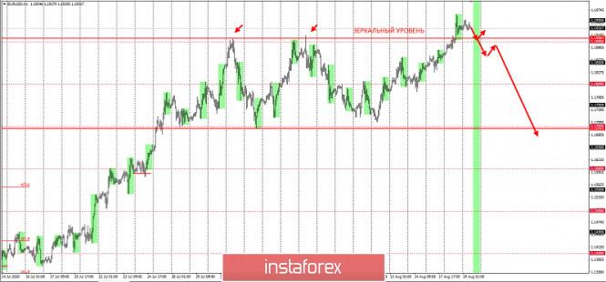 analytics5f3cd1fe85480 - EURUSD - обновил вершину года. Что дальше?