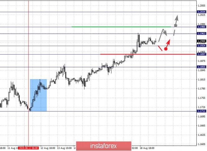 analytics5f3cd2394e582 - Фрактальный анализ по основным валютным парам на 19 августа