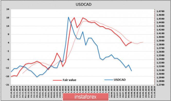 analytics5f3cd2422ea2d - Отказ Трампа от переговоров с Китаем привел к новой волне распродажи доллара. Обзор USD, CAD, JPY