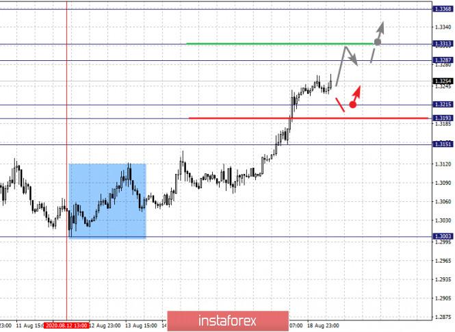 analytics5f3cd2437b7af - Фрактальный анализ по основным валютным парам на 19 августа