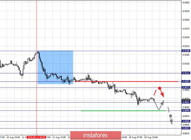 analytics5f3cd24e838c9 - Фрактальный анализ по основным валютным парам на 19 августа