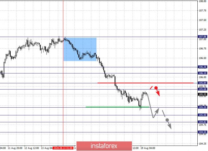 analytics5f3cd25bcb182 - Фрактальный анализ по основным валютным парам на 19 августа