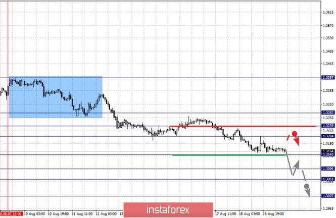 analytics5f3cd26c4470d - Фрактальный анализ по основным валютным парам на 19 августа