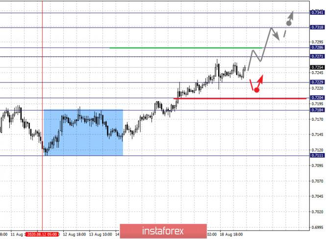 analytics5f3cd27ce33eb - Фрактальный анализ по основным валютным парам на 19 августа