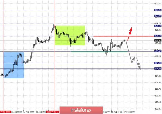 analytics5f3cd28e06e09 - Фрактальный анализ по основным валютным парам на 19 августа