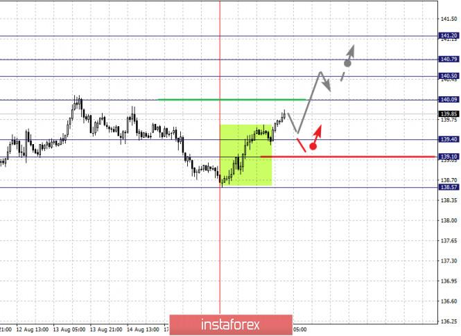 analytics5f3cd2a093b09 - Фрактальный анализ по основным валютным парам на 19 августа