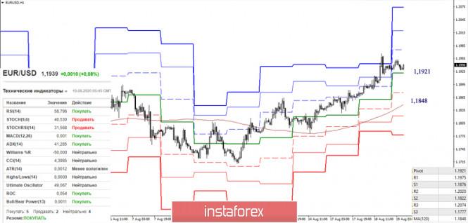 analytics5f3cd79a30a01 - EUR/USD и GBP/USD 19 августа – рекомендации технического анализа