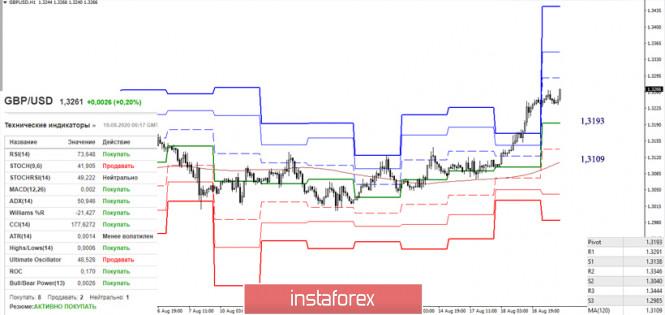analytics5f3cd7c273f4a - EUR/USD и GBP/USD 19 августа – рекомендации технического анализа