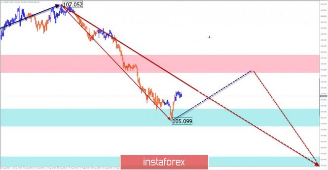 analytics5f3cd97fe0488 - Упрощенный волновой анализ и прогноз EUR/USD и USD/JPY на 19 августа