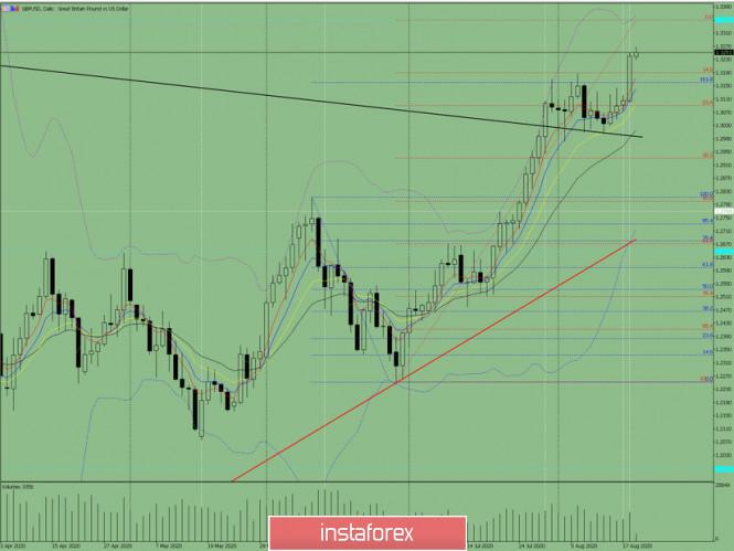 analytics5f3cdbaae8bdc - Индикаторный анализ. Дневной обзор на 19 августа 2020 по валютной паре GBP/USD