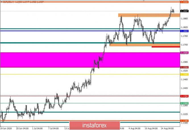 analytics5f3cdc0033cb1 - Торговые рекомендации по валютной паре EURUSD – расстановка торговых ордеров (19 августа)