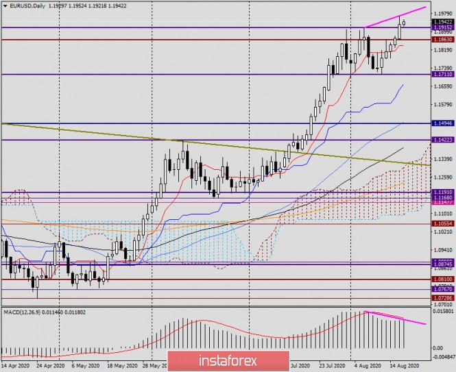 analytics5f3ce292adb0e - Анализ и прогноз по EUR/USD на 19 августа 2020 года