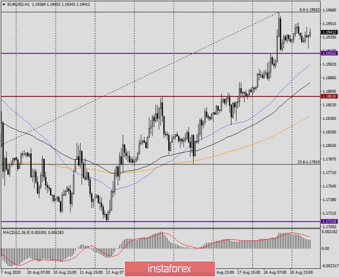 analytics5f3ce2a3eff57 - Анализ и прогноз по EUR/USD на 19 августа 2020 года