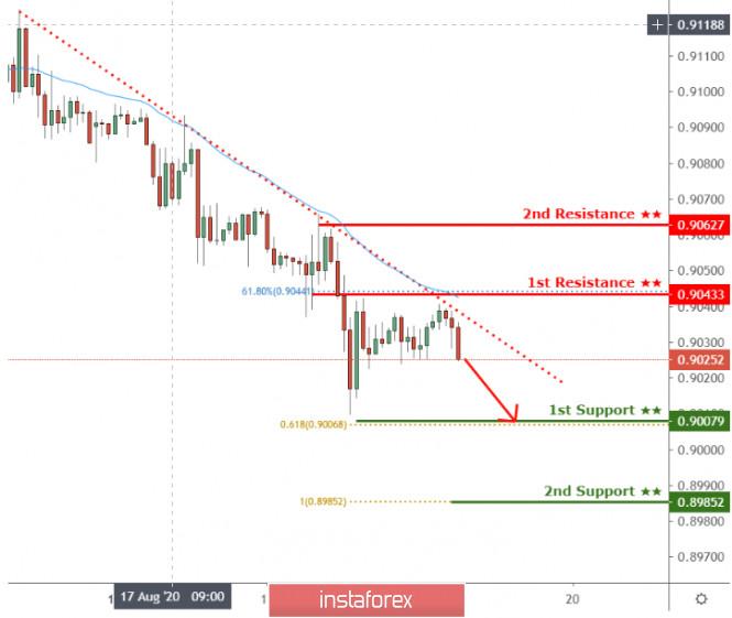 USDCHF holding below descending trendline support!